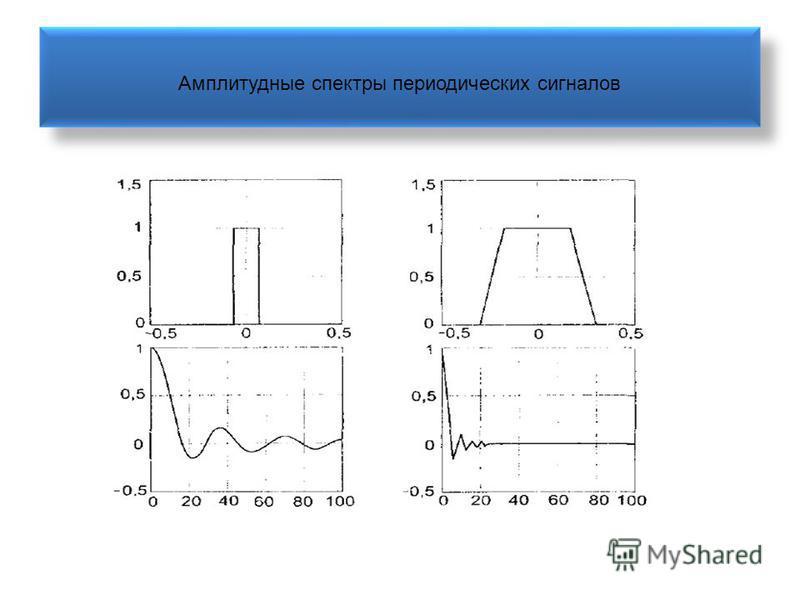 Амплитудные спектры периодических сигналов