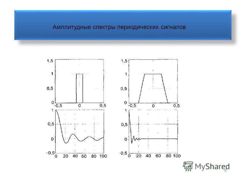 6 Амплитудные спектры периодических сигналов