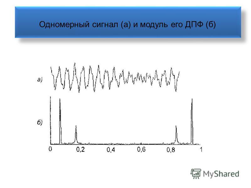 Одномерный сигнал (а) и модуль его ДПФ (б)