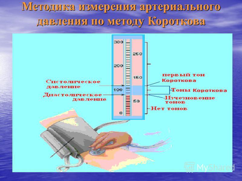 Методика измерения артериального давления по методу Короткова
