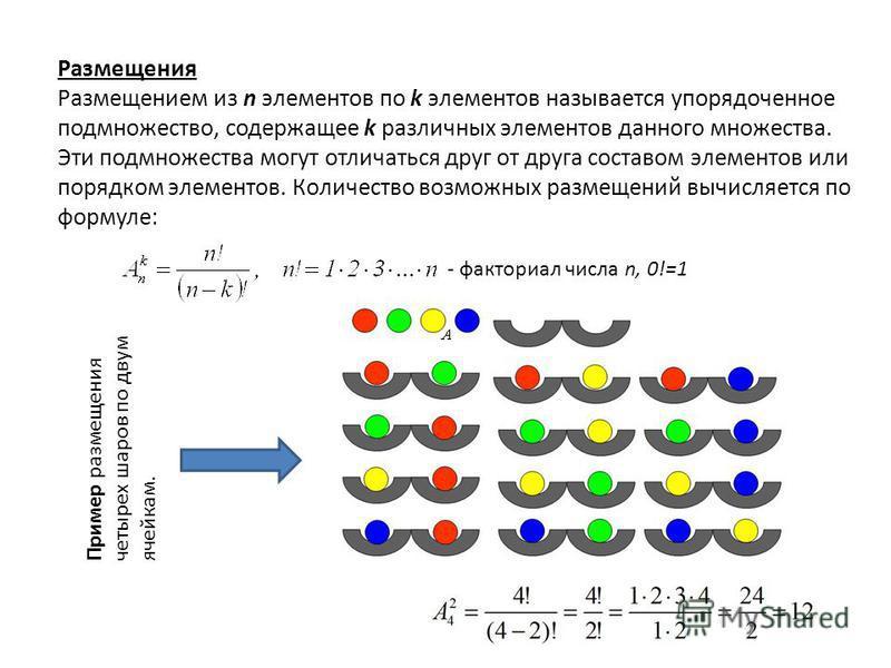 Размещения Размещением из n элементов по k элементов называется упорядоченное подмножество, содержащее k различных элементов данного множества. Эти подмножества могут отличаться друг от друга составом элементов или порядком элементов. Количество возм