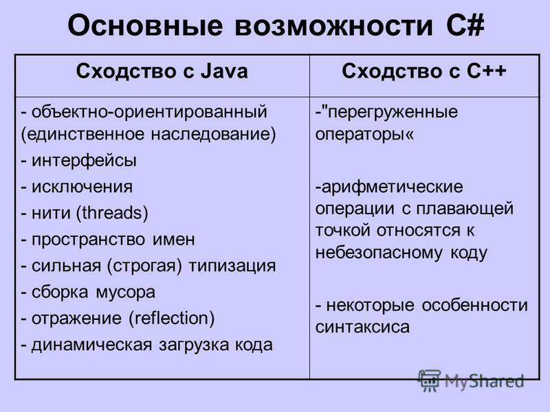 Основные возможности C# Сходство с Java Сходство с С++ - объектно-ориентированный (единственное наследование) - интерфейсы - исключения - нити (threads) - пространство имен - сильная (строгая) типизация - сборка мусора - отражение (reflection) - дина