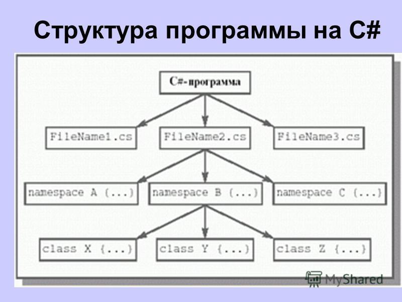 Структура программы на C#