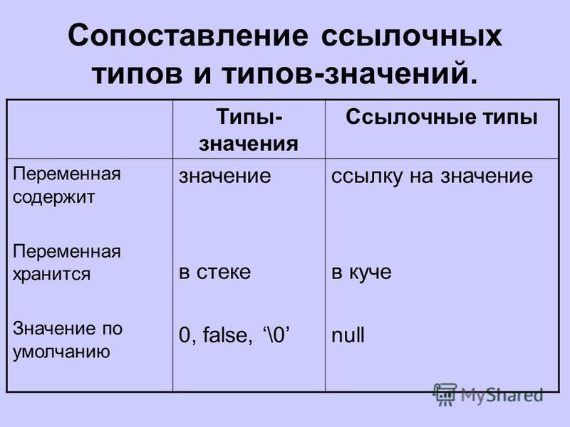 Сопоставление ссылочных типов и типов-значений. Типы- значения Ссылочные типы Переменная содержит Переменная хранится Значение по умолчанию значение в стеке 0, false, \0 ссылку на значение в куче null