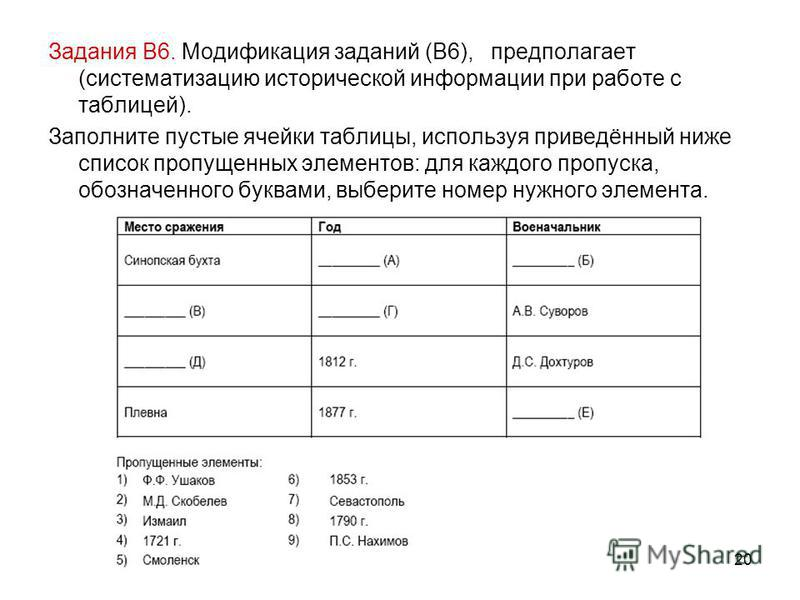 20 Задания В6. Модификация заданий (В6), предполагает (систематизацию исторической информации при работе с таблицей). Заполните пустые ячейки таблицы, используя приведённый ниже список пропущенных элементов: для каждого пропуска, обозначенного буквам