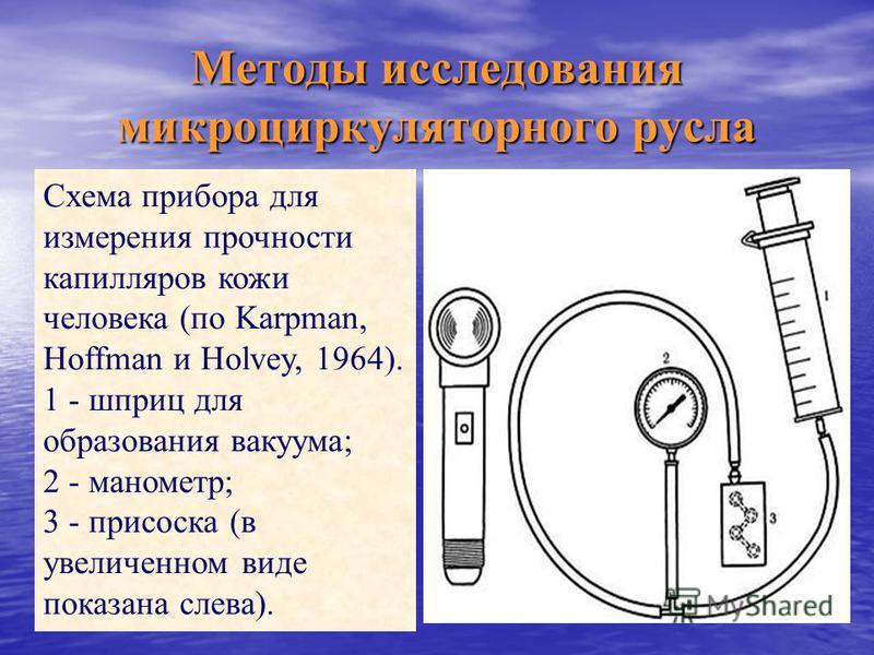 Схема прибора для измерения прочности капилляров кожи человека (по Karpman, Hoffman и Holvey, 1964). 1 - шприц для образования вакуума; 2 - манометр; 3 - присоска (в увеличенном виде показана слева). Методы исследования микроциркуляторного русла