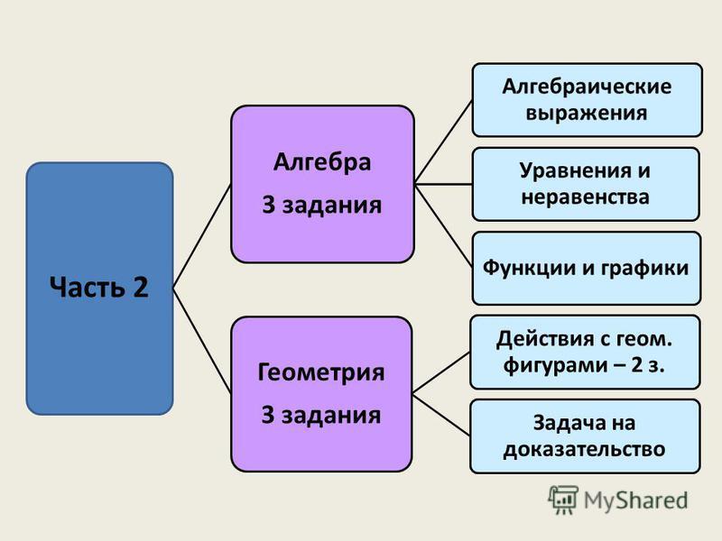 Часть 2 Алгебра 3 задания Алгебраические выражения Уравнения и неравенства Функции и графики Геометрия 3 задания Действия с геом. фигурами – 2 з. Задача на доказательство