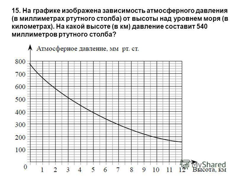 15. На графике изображена зависимость атмосферного давления (в миллиметрах ртутного столба) от высоты над уровнем моря (в километрах). На какой высоте (в км) давление составит 540 миллиметров ртутного столба?