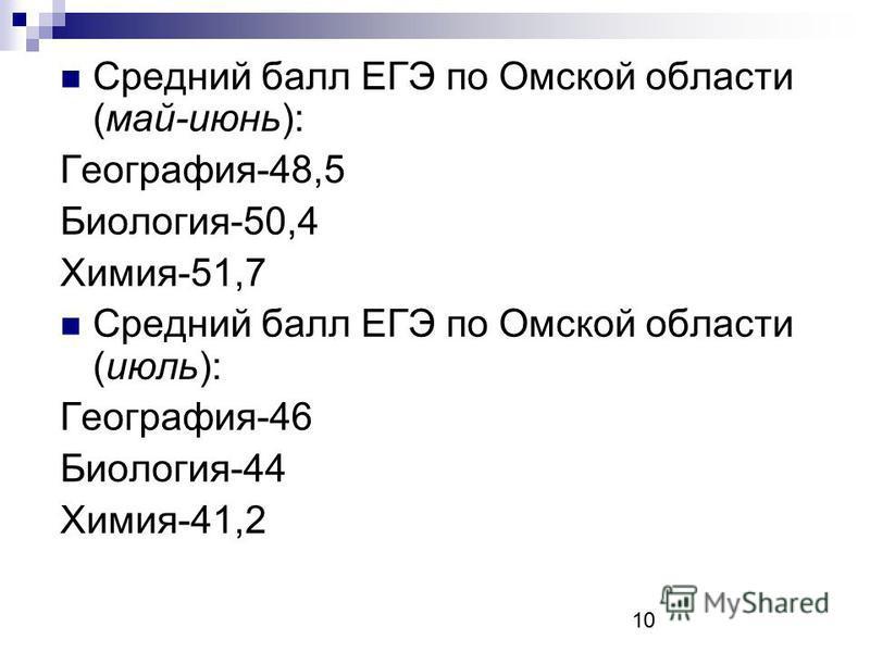 Средний балл ЕГЭ по Омской области (май-июнь): География-48,5 Биология-50,4 Химия-51,7 Средний балл ЕГЭ по Омской области (июль): География-46 Биология-44 Химия-41,2 10