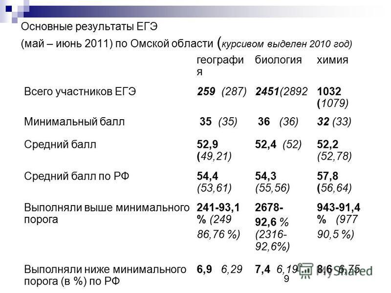 Основные результаты ЕГЭ (май – июнь 2011) по Омской области ( курсивом выделен 2010 год) география биология химия Всего участников ЕГЭ259 (287)2451(28921032 (1079) Минимальный балл 35 (35) 36 (36)32 (33) Средний балл 52,9 (49,21) 52,4 (52)52,2 (52,78