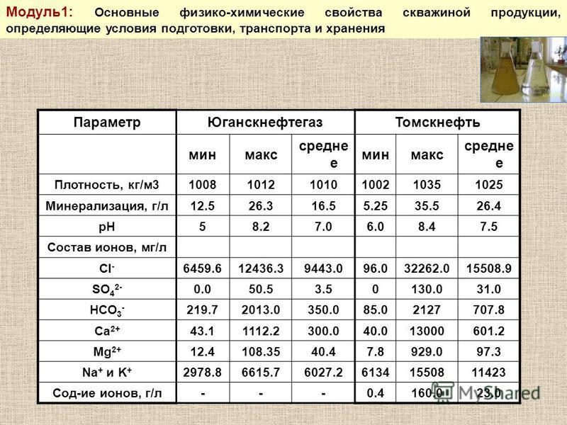 Параметр ЮганскнефтегазТомскнефть минимакс средне е минимакс средне е Плотность, кг/м 3100810121010100210351025 Минерализация, г/л 12.526.316.55.2535.526.4 pH58.27.06.08.47.5 Состав ионов, мг/л Cl - 6459.612436.39443.096.032262.015508.9 SO 4 2- 0.050