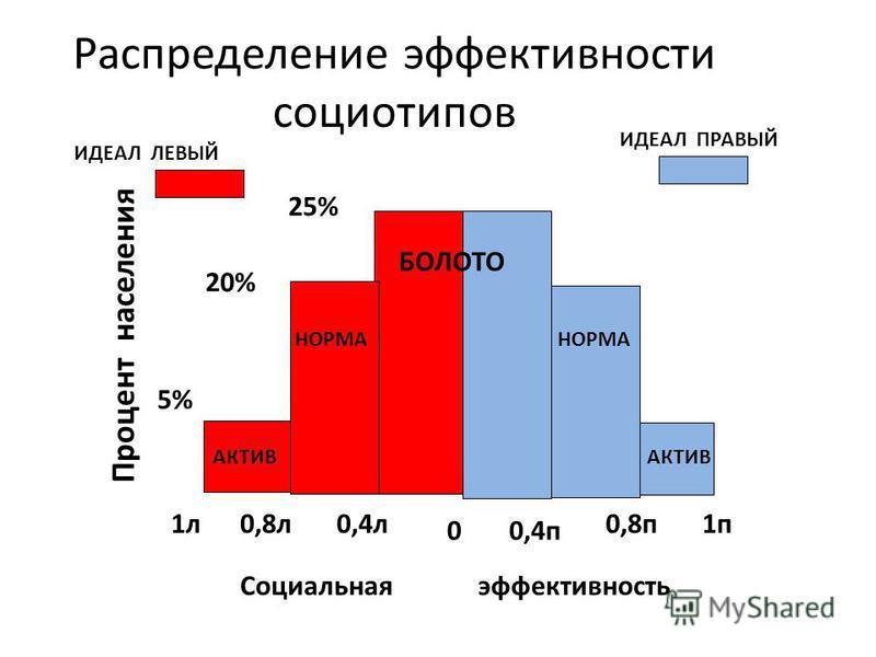 Распределение эффективности социотипов БОЛОТО АКТИВ НОРМА Социальная эффективность Процент населения 25% 20% 5% 0 1 п 0,8 п 0,4 п 0,4 л 0,8 л 1 л ИДЕАЛ ПРАВЫЙ ИДЕАЛ ЛЕВЫЙ