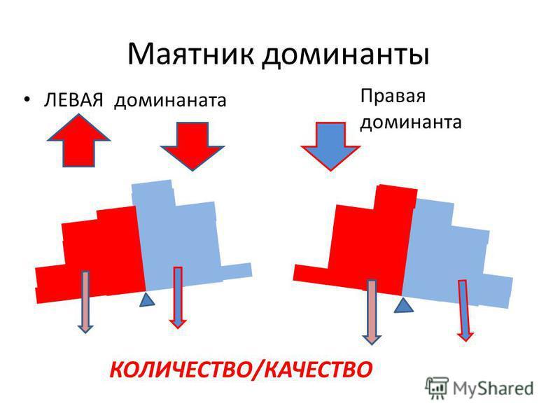 Маятник доминанты ЛЕВАЯ доминанта Правая доминанта КОЛИЧЕСТВО/КАЧЕСТВО