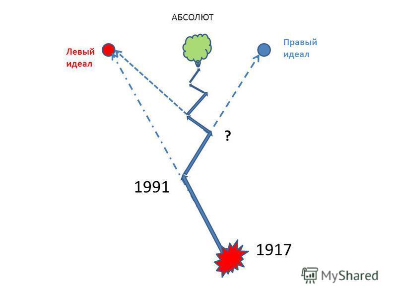 АБСОЛЮТ 1991 1917 Левый идеал Правый идеал ?