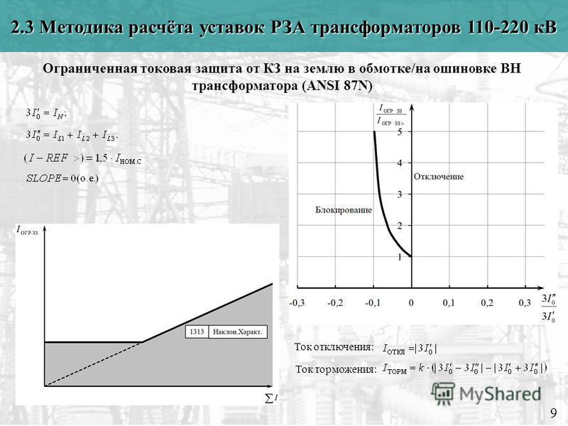 2.3 Методика расчёта уставок РЗА трансформаторов 110-220 кВ 9 Ограниченная токовая защита от КЗ на землю в обмотке/на ошиновке ВН трансформатора (ANSI 87N) Ток отключения: Ток торможения:
