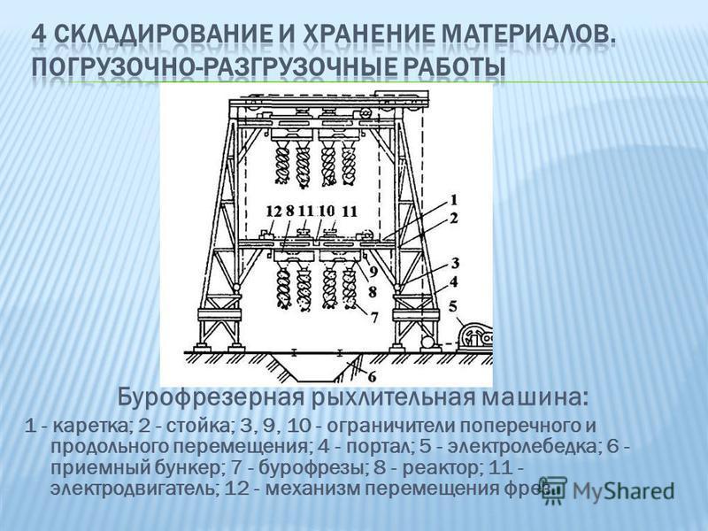 Бурофрезерная рыхлительная машина: 1 - каретка; 2 - стойка; 3, 9, 10 - ограничители поперечного и продольного перемещения; 4 - портал; 5 - электролебедка; 6 - приемный бункер; 7 - бурофрезы; 8 - реактор; 11 - электродвигатель; 12 - механизм перемещен