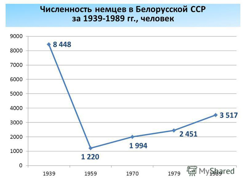 Численность немцев в Белорусской ССР за 1939-1989 гг., человек
