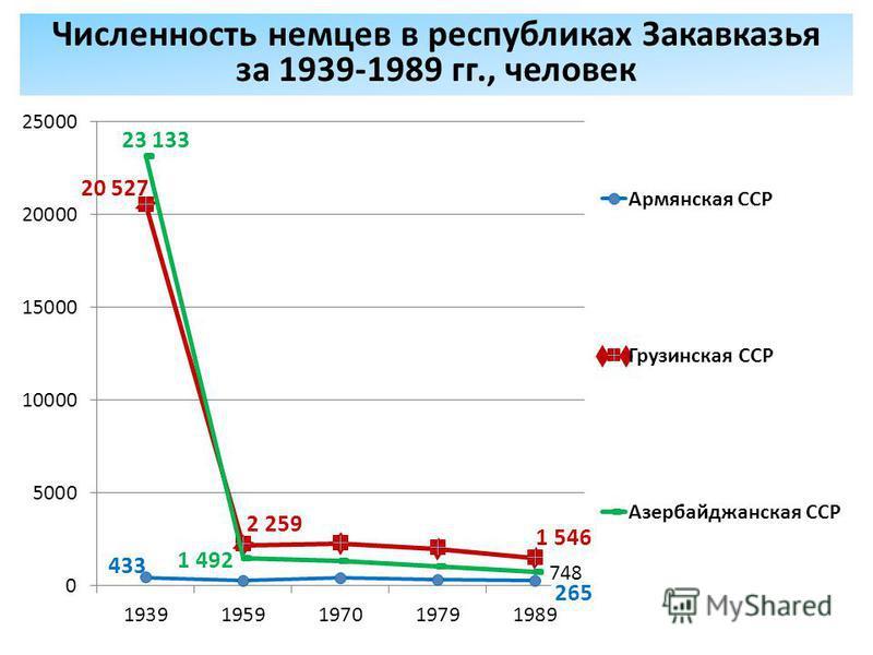 Численность немцев в республиках Закавказья за 1939-1989 гг., человек