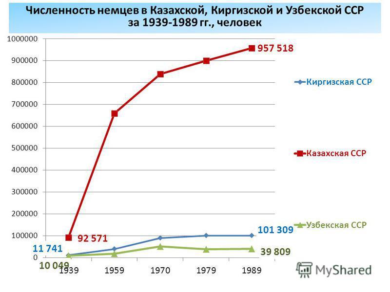 Численность немцев в Казахской, Киргизской и Узбекской ССР за 1939-1989 гг., человек