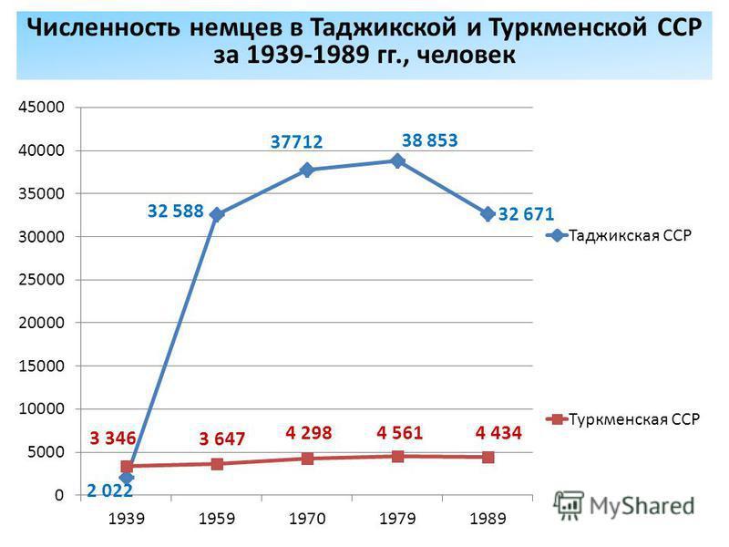 Численность немцев в Таджикской и Туркменской ССР за 1939-1989 гг., человек