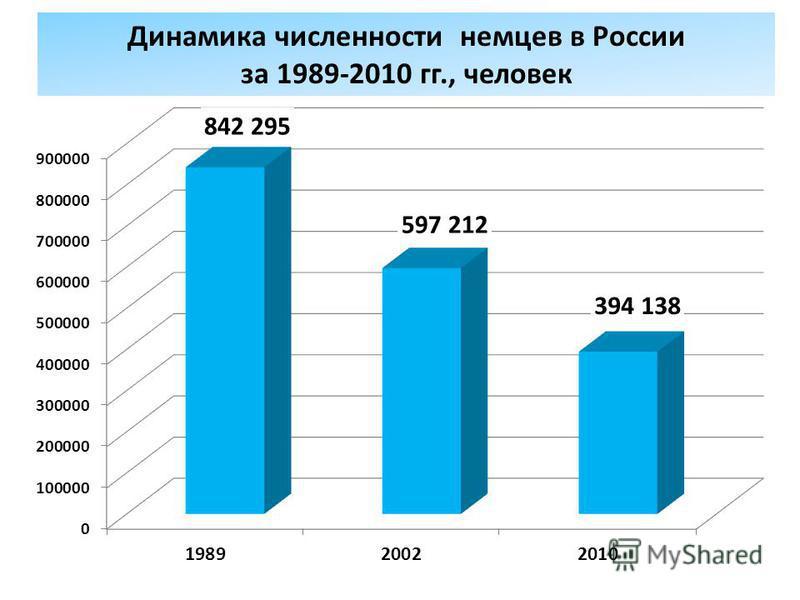 Динамика численности немцев в России за 1989-2010 гг., человек