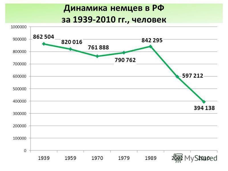 Динамика немцев в РФ за 1939-2010 гг., человек