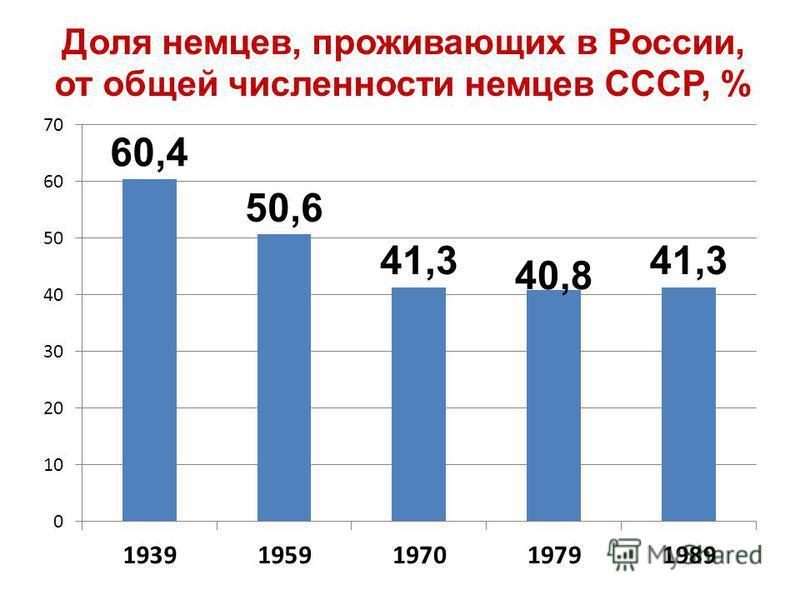 Доля немцев, проживающих в России, от общей численности немцев СССР, %
