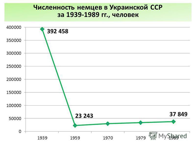 Численность немцев в Украинской ССР за 1939-1989 гг., человек