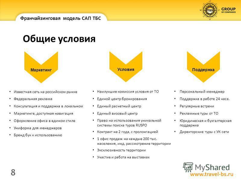 Маркетинг Поддержка Известная сеть на российском рынке Федеральная реклама Консультация и поддержка в локальном Маркетинге, доступная навигация Оформление офиса в едином стиле Униформа для менеджеров Бренд бук к использованию Наилучшие комиссия услов