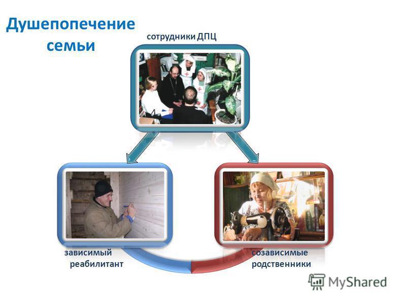 Душепопечение семьи сотрудники ДПЦ созависимые родственники зависимый реабилитант