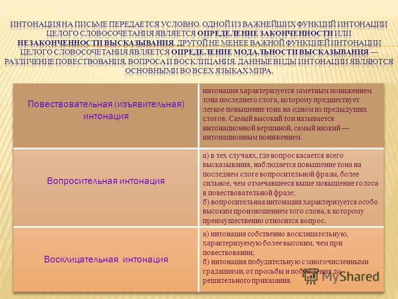 Доклад интонационное богатство русской речи 3908