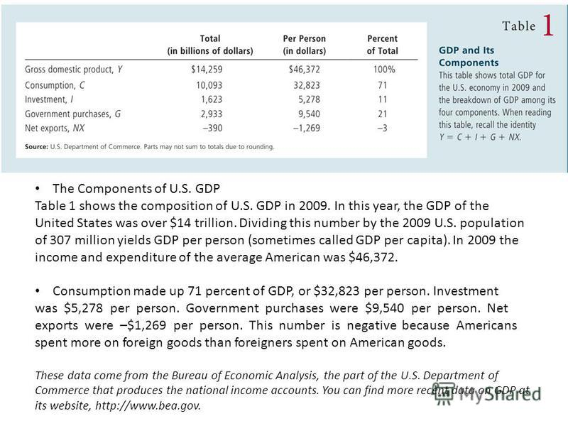 The Components of U.S. GDP Table 1 shows the composition of U.S. GDP in 2009. In this year, the GDP of the United States was over $14 trillion. Dividing this number by the 2009 U.S. population of 307 million yields GDP per person (sometimes called GD