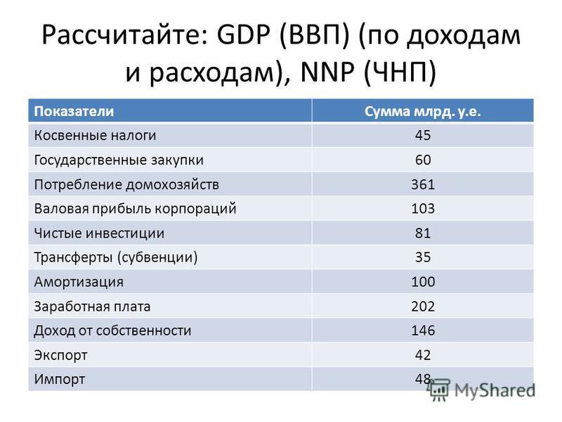 Рассчитайте: GDP (ВВП) (по доходам и расходам), NNP (ЧНП) ПоказателиСумма млрд. у.е. Косвенные налоги45 Государственные закупки60 Потребление домохозяйств361 Валовая прибыль корпораций103 Чистые инвестиции81 Трансферты (субвенции)35 Амортизация100 За