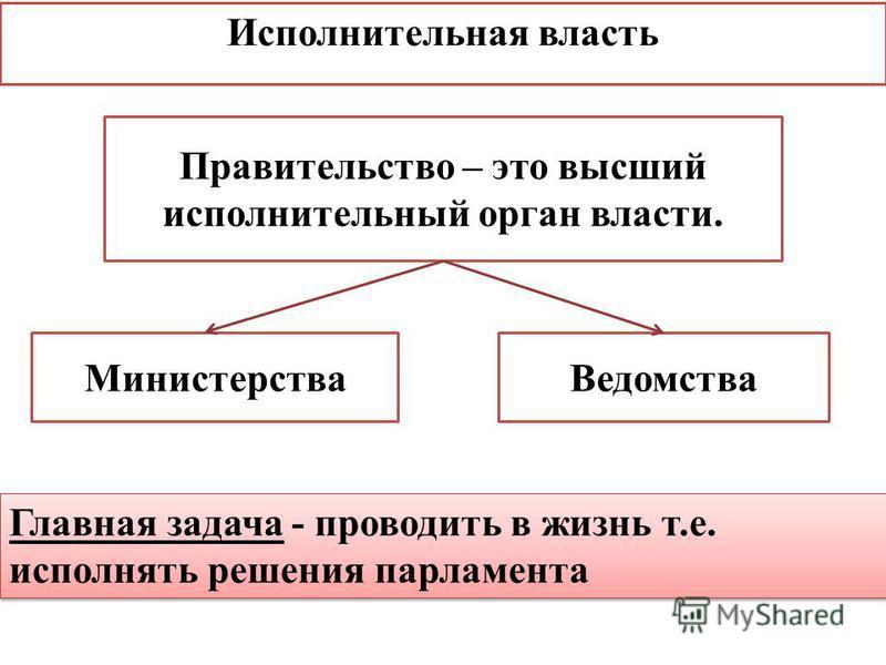 Исполнительная власть Правительство – это высший исполнительный орган власти. Министерства Ведомства Главная задача - проводить в жизнь т.е. исполнять решения парламента