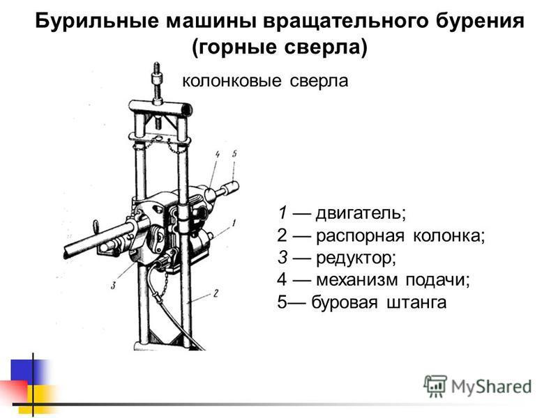 Бурильные машины вращательного бурения (горные сверла) колонковые сверла 1 двигатель; 2 распорная колонка; 3 редуктор; 4 механизм подачи; 5 буровая штанга