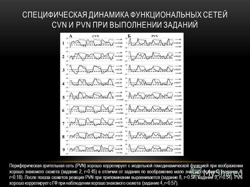 СПЕЦИФИЧЕСКАЯ ДИНАМИКА ФУНКЦИОНАЛЬНЫХ СЕТЕЙ CVN И PVN ПРИ ВЫПОЛНЕНИИ ЗАДАНИЙ Периферическая зрительная сеть (PVN) хорошо коррелирует с модельной гемодинамической функцией при воображении хорошо знакомого сюжета (задание 2, r=0.45) в отличии от задани