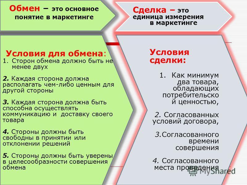 Условия для обмена: 1. Сторон обмена должно быть не менее двух 2. Каждая сторона должна располагать чем-либо ценным для другой стороны 3. Каждая сторона должна быть способна осуществлять коммуникацию и доставку своего товара 4. Стороны должны быть св