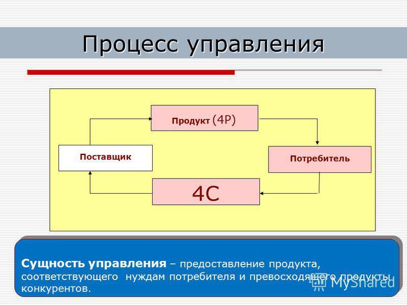 Лариса Бендова, bendova@ou- link.ru 21 Сущность управления – предоставление продукта, соответствующего нуждам потребителя и превосходящего продукты конкурентов. Продукт (4Р) Поставщик 4С Потребитель Процесс управления