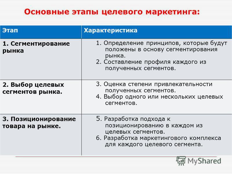 Основные этапы целевого маркетинга: Этап Характеристика 1. Сегментирование рынка 1. Определение принципов, которые будут положены в основу сегментирования рынка. 2. Составление профиля каждого из полученных сегментов. 2. Выбор целевых сегментов рынка