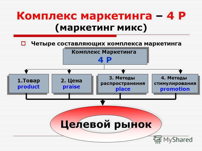 Комплекс маркетинга – 4 Р (маркетинг микс) Четыре составляющих комплекса маркетинга Комплекс Маркетинга 4 Р Комплекс Маркетинга 4 Р Целевой рынок 1. Товар product 1. Товар product 3. Методы распространения place 3. Методы распространения place 2. Цен