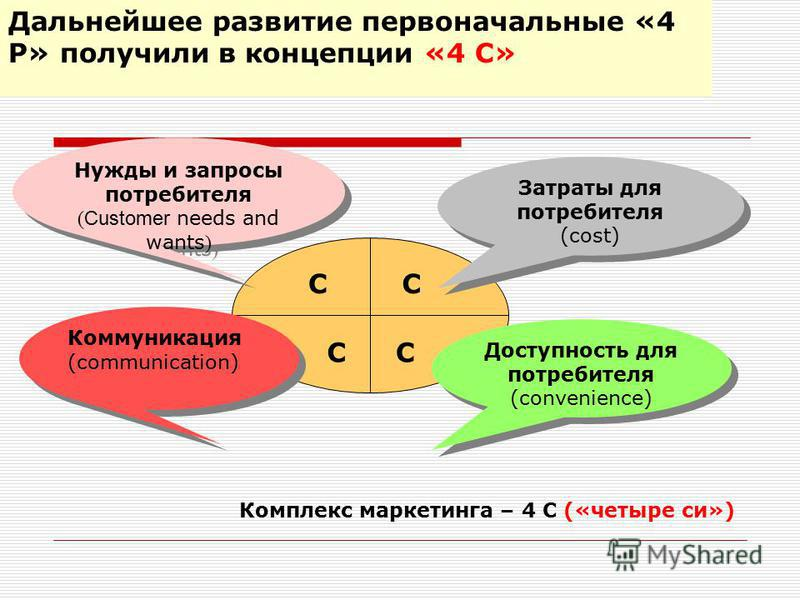 Нужды и запросы потребителя ( Customer needs and wants ) Доступность для потребителя (convenience) Коммуникация (communication) Коммуникация (communication) Затраты для потребителя (cost) Затраты для потребителя (cost) С СС С Комплекс маркетинга – 4