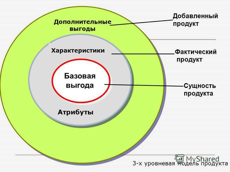 Базовая выгода Сущность продукта Характеристики Атрибуты Фактический продукт Дополнительные выгоды Добавленный продукт 3-х уровневая модель продукта