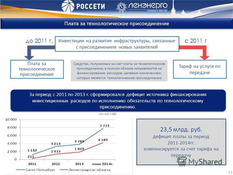 13 Плата за технологическое присоединение За период с 2011 по 2013 г. сформировался дефицит источника финансирования инвестиционных расходов по исполнению обязательств по технологическому присоединению. млн. руб. с НДС Плата за технологическое присое