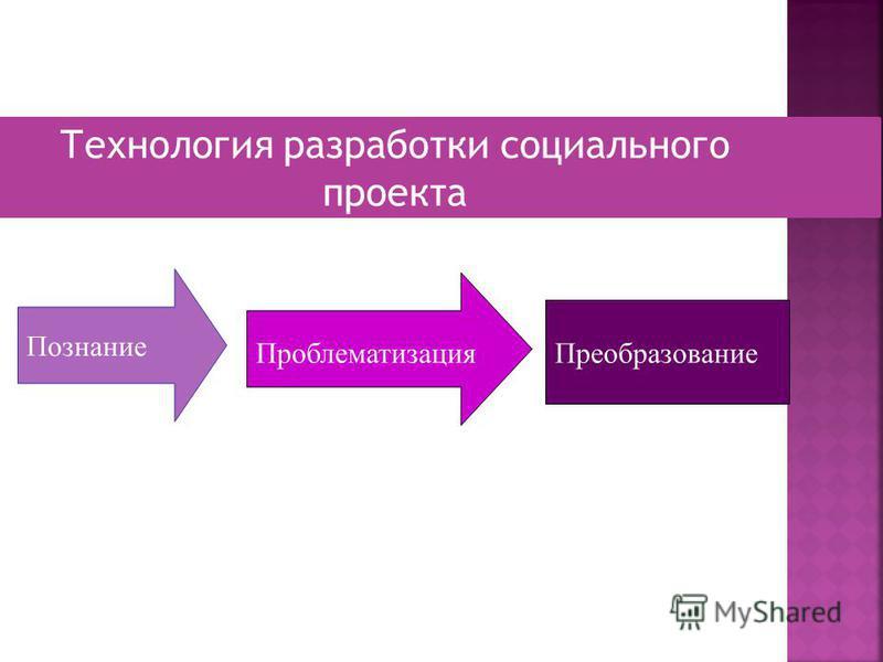 Познание Проблематизация Преобразование Технология разработки социального проекта