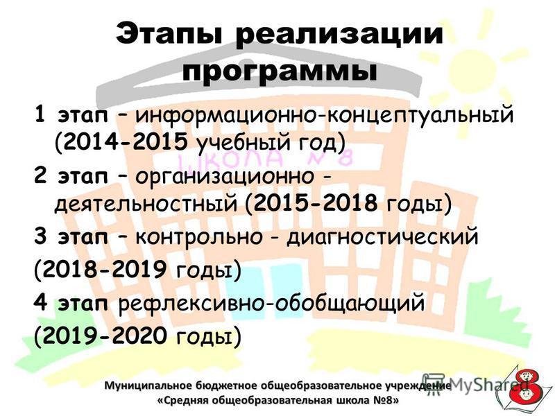 Этапы реализации программы 1 этап – информационно-концептуальный (2014-2015 учебный год) 2 этап – организационно - деятельностный (2015-2018 годы) 3 этап – контрольно - диагностический (2018-2019 годы) 4 этап рефлексивно-обобщающий (2019-2020 годы)