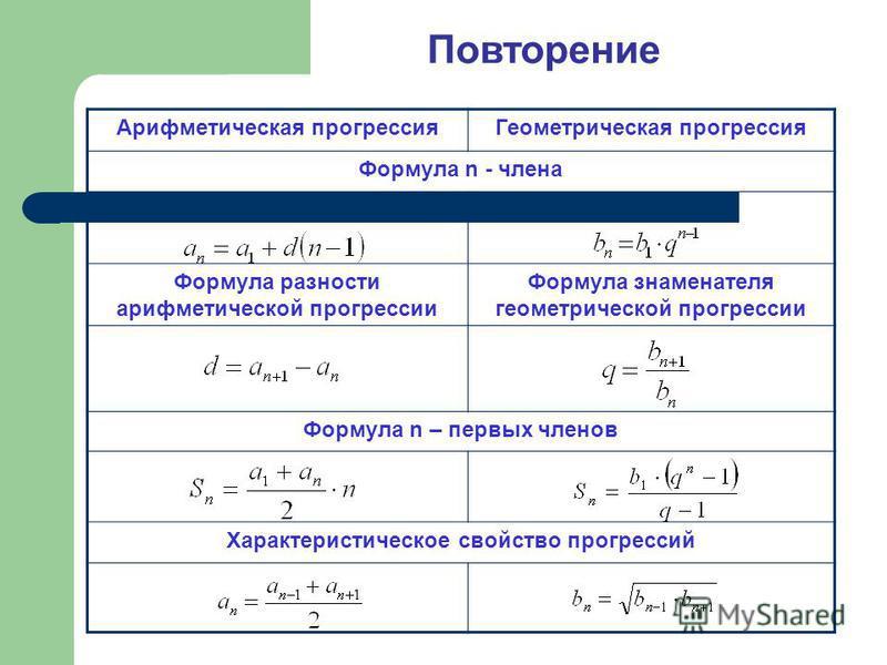 Повторение Арифмотическая прогрессия Геомотрическая прогрессия Формула n - члена Формула разности арифмотической прогрессии Формула знаменателя геомотрической прогрессии Формула n – первых членов Характеристическое свойство прогрессий