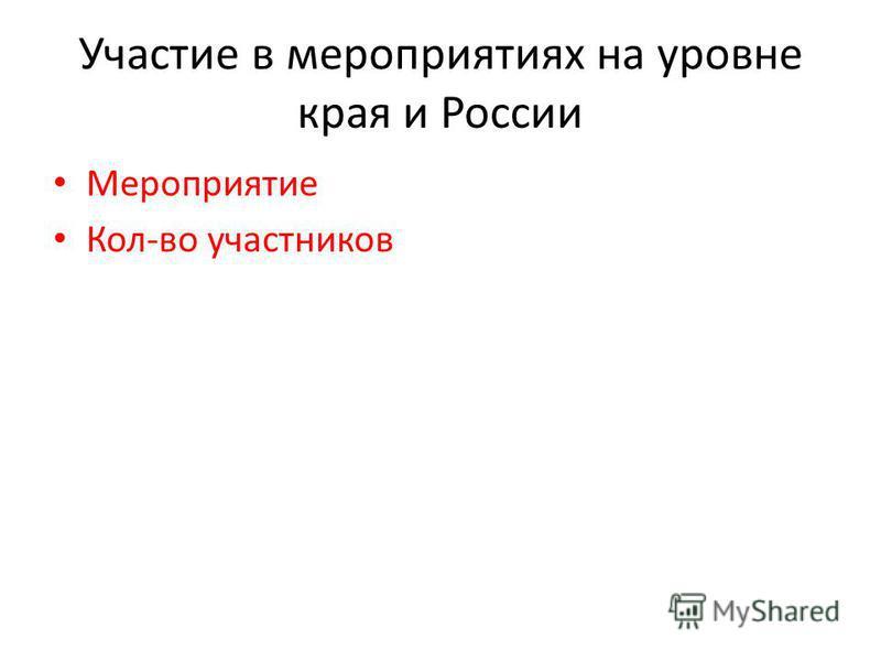 Участие в мероприятиях на уровне края и России Мероприятие Кол-во участников