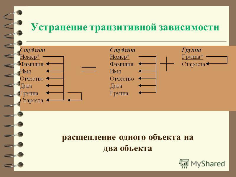 Устранение транзитивной зависимости расщепление одного объекта на два объекта