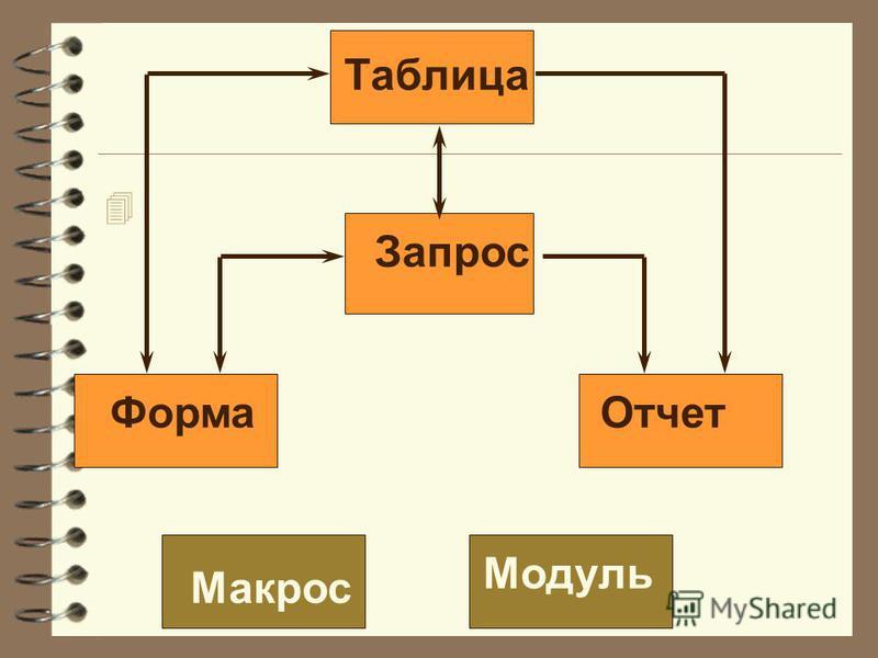 4 Таблица Запрос Форма Отчет Макрос Модуль