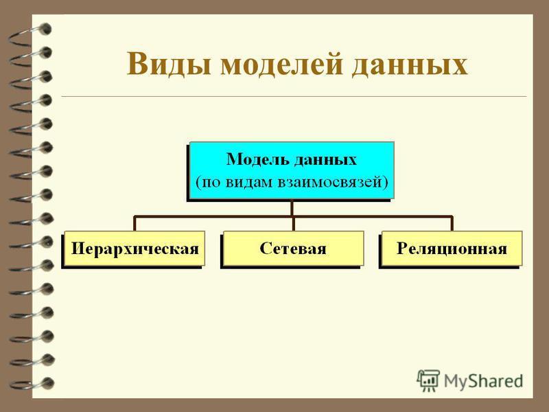 Виды моделей данных